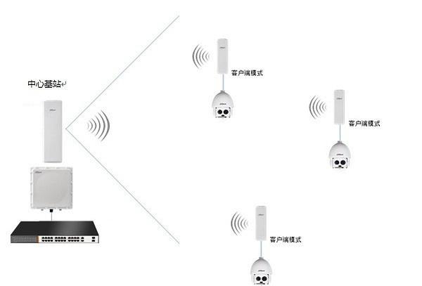点对多无线网桥传输.jpg