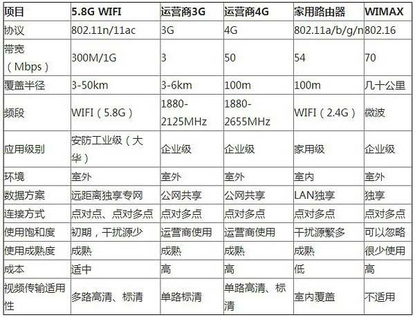 5.8G无线网桥.jpg